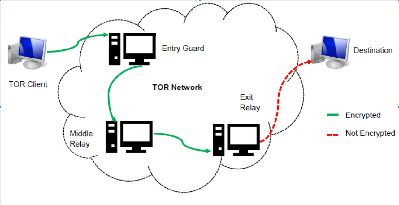 Let's discuss about vpn's and tor security