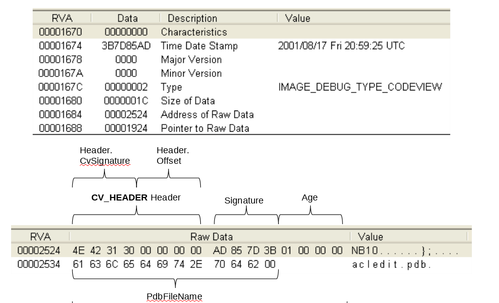 Malware analyst interview questions with detailed answers (Part 1)