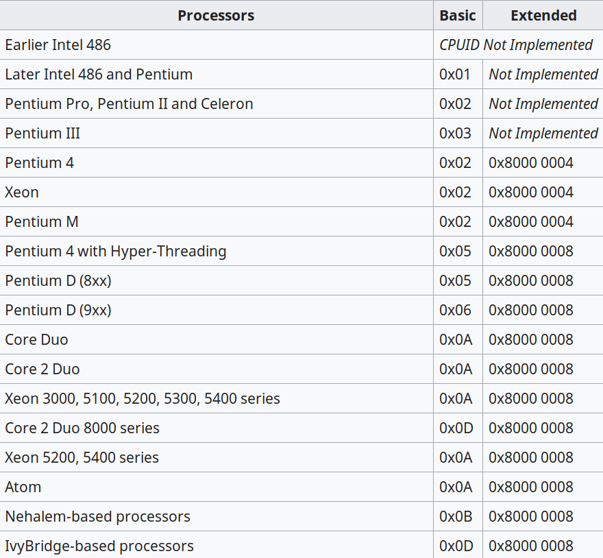 Getting processor information using cpuid instruction and