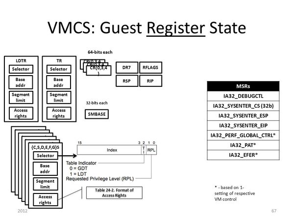 Developing hypervisor from scratch: Part 4 - Setting up HOST and GUEST State
